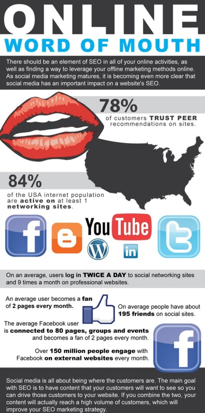 word of mouth infogram